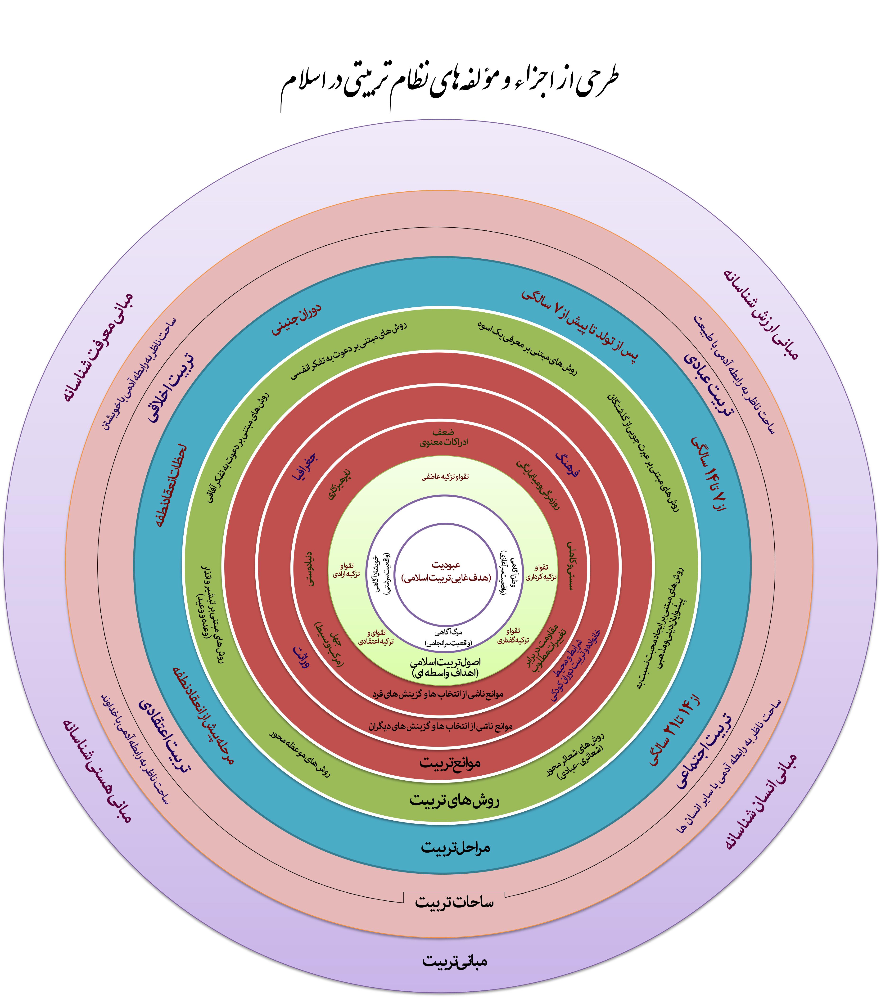 طرحی از نظام تربیتی اسلام